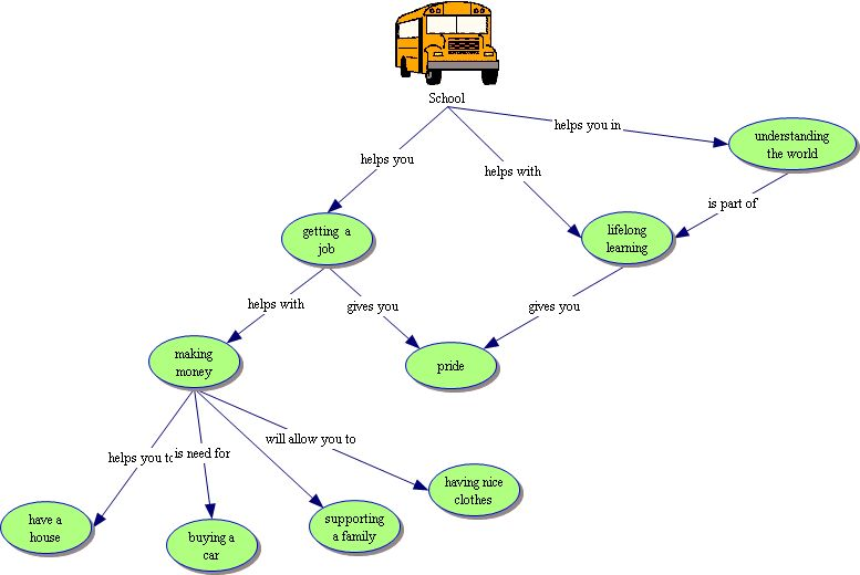 Energy, Me, and You on inspiration art, inspiration mind mapping, inspiration software mapping, inspiration motivation,
